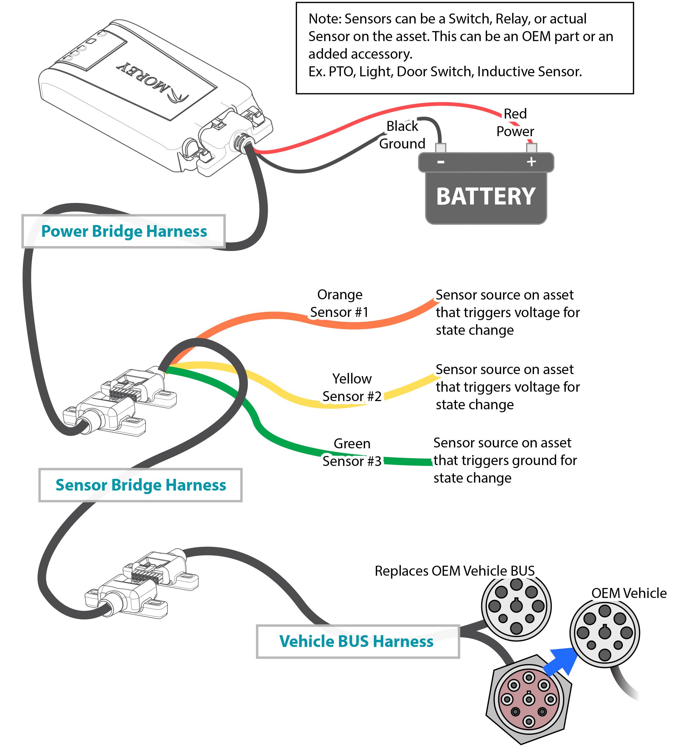 MC Power Bridge Harness, Sensor Bridge Harness and Vehicle BUS Harness Configuration