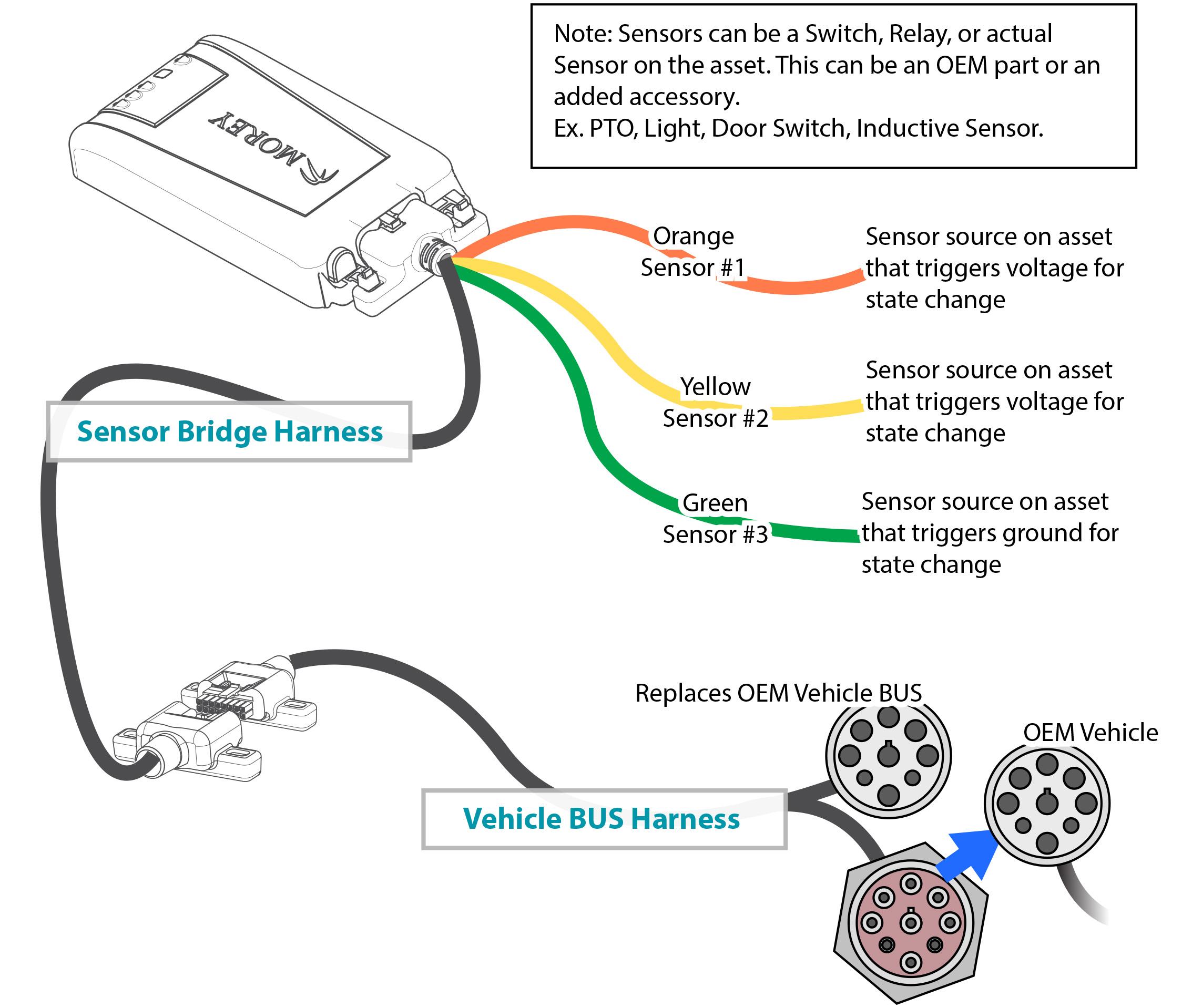 MC Sensor Bridge Harness and Vehicle BUS Harness Configuration