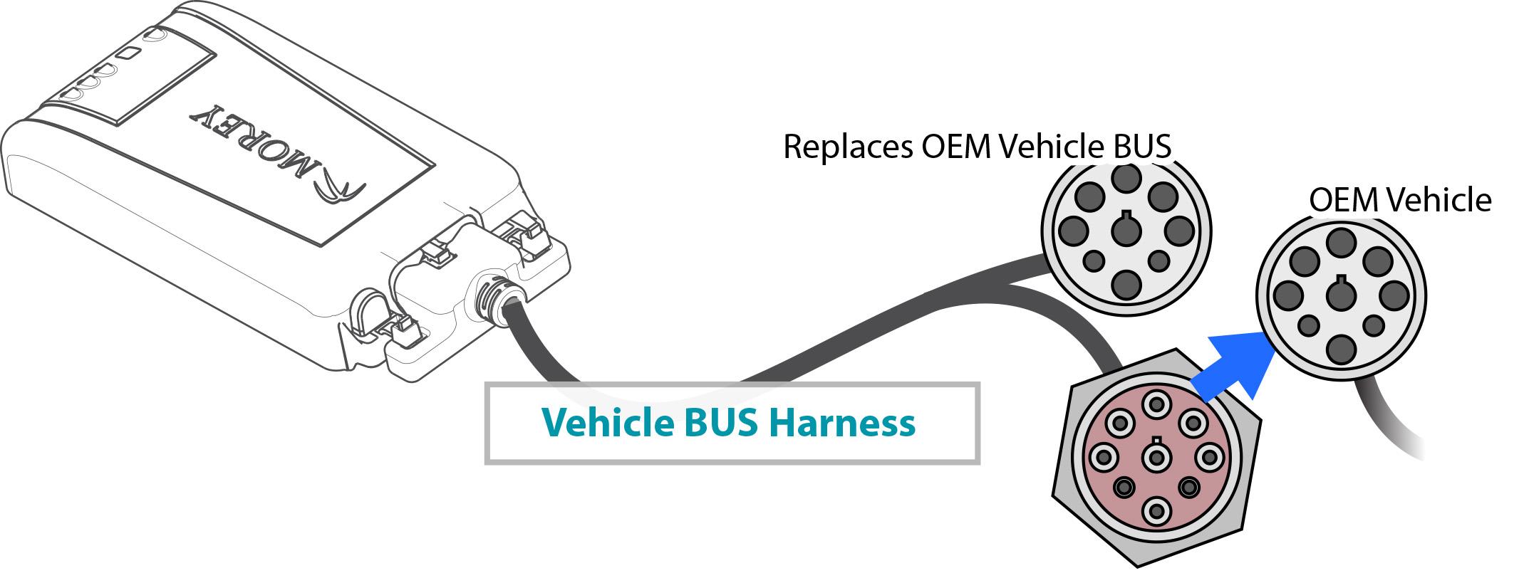 MC Vehicle BUS Harness Configuration